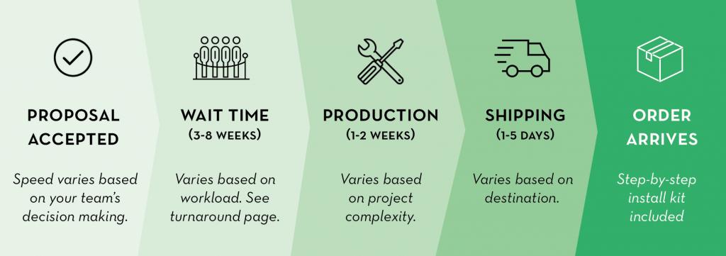 process timeline turnaround time