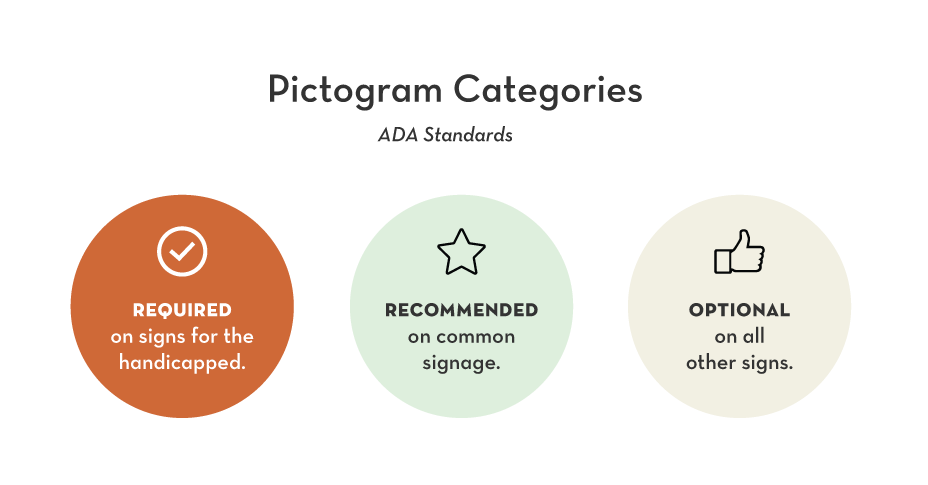 Pictogram categories according to ADA Standards